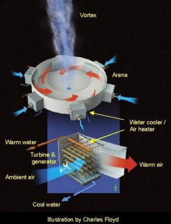 Рукотворный торнадо вырабатывает электричество