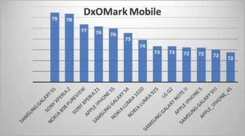 Samsung galaxy s5 имеет лучшую камеру среди смартфонов согласно данным бенчмарка dxomark