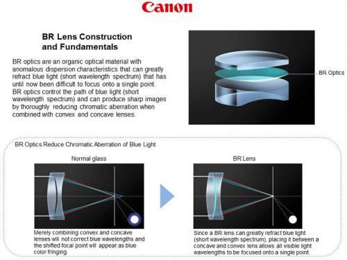 Специалистами canon создан оптический элемент для объективов, позволяющий улучшить коррекцию хроматических аберраций