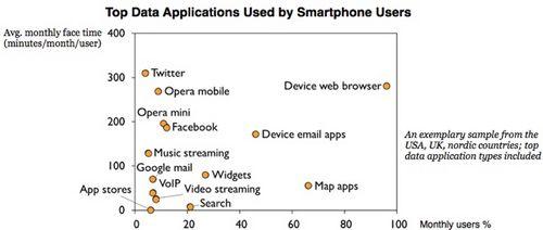 Специализированные телефонные приложения потребляют 50% всего мобильного трафика
