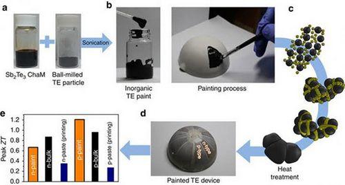 Термоэлектрическая краска позволит снизить утечку энергии в виде тепла