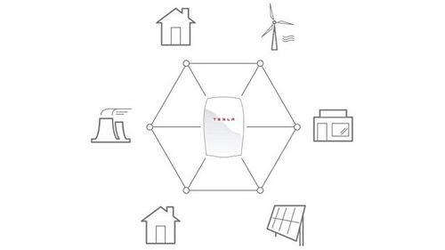 Tesla motors запускает производство аккумуляторов для домов и предприятий (4 фото)
