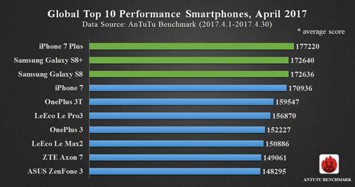 Топ-4 мощных смартфонов 2017 года
