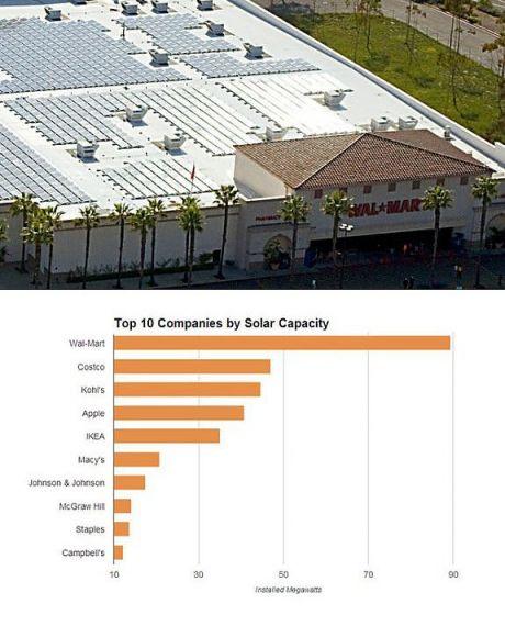 Торговая сеть wal-mart производит больше солнечной энергии, чем 38 штатов сша