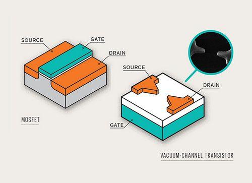 Углеродные нанотрубки могут совершить прорыв в солнечной энергетике