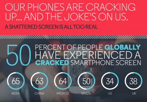 В motorola выяснили, как и где обычно разбиваются экраны смартфонов