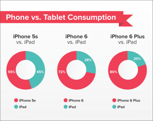 Владельцы новых смартфонов apple стали реже использовать планшеты