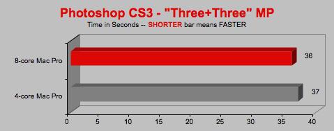 Восьмиядерный mac pro «задушила» оперативная память