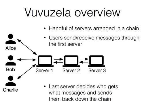 Vuvuzela гарантирует защищённую передачу сообщений